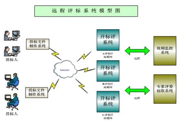 说明: http://www.ebidding.cn:8088/EpointWebBuilder/frame/ewebeditor/uploadfile/20161216162540903.png